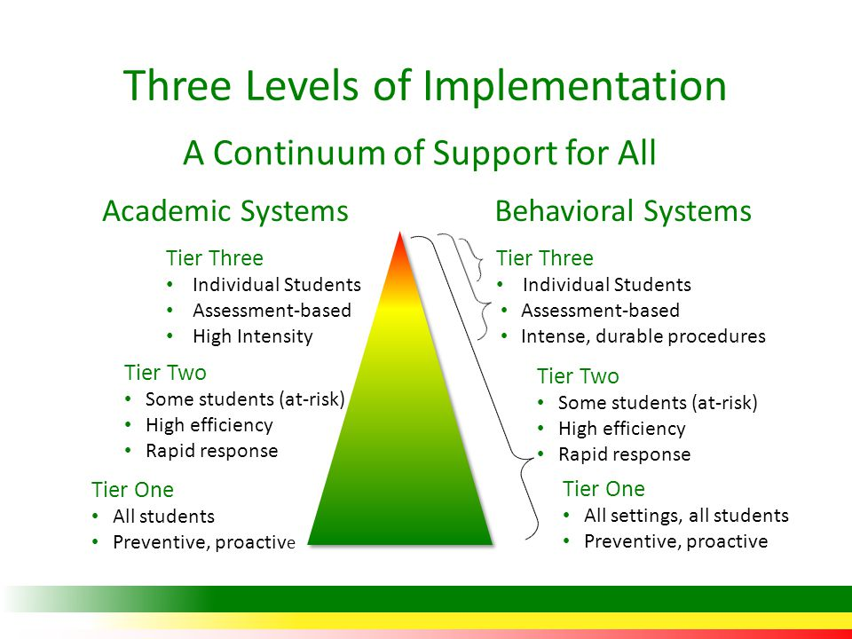 Three Levels of Implementation