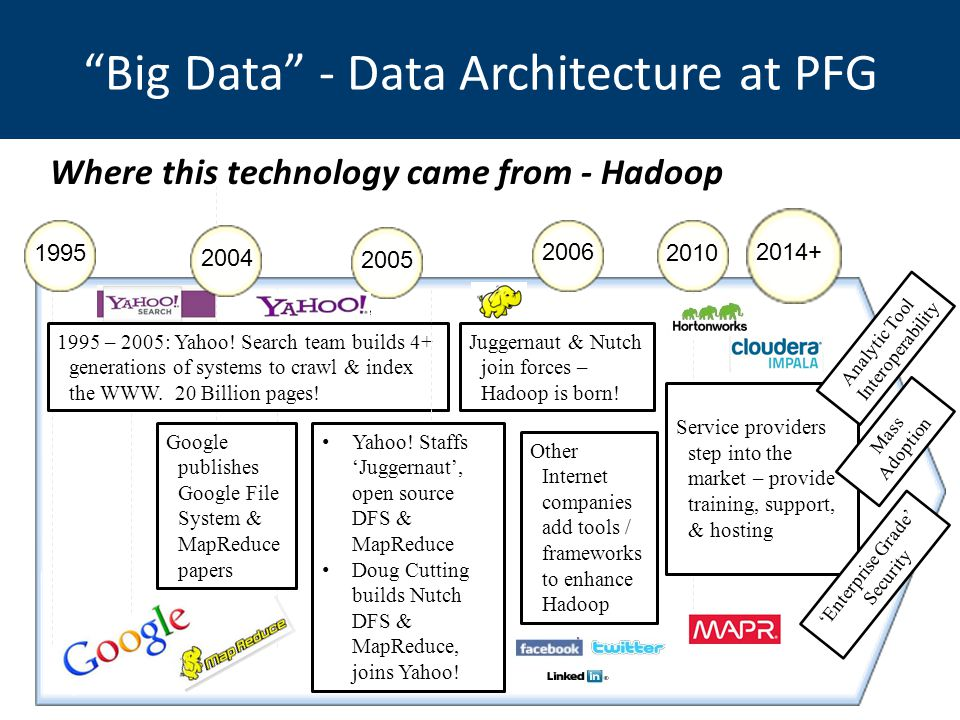 Big Data - Data Architecture at PFG