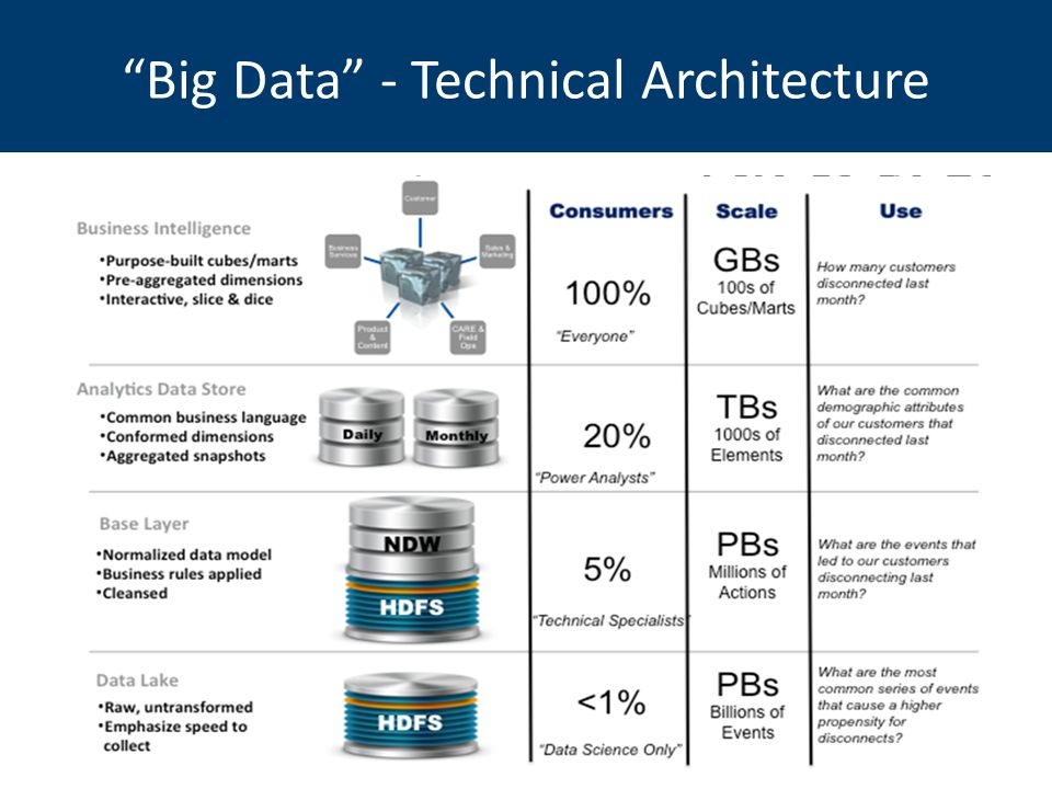 Roni schuling enterprise architecture ppt download for Architecture big data
