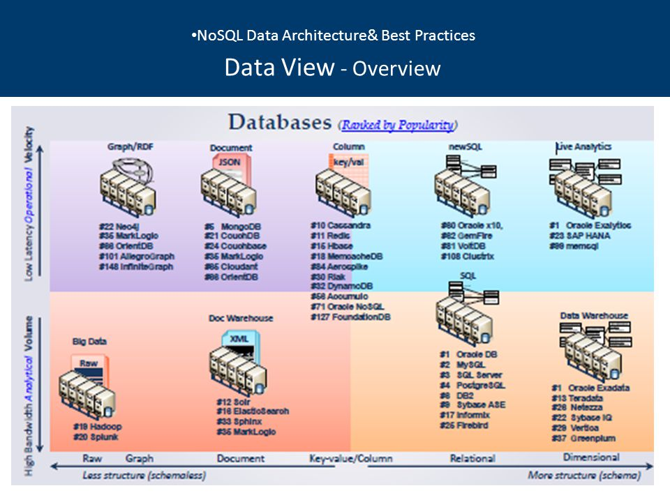 NoSQL Data Architecture& Best Practices Data View - Overview