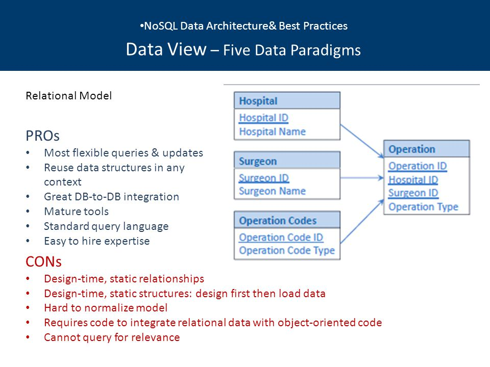NoSQL Data Architecture& Best Practices Data View – Five Data Paradigms