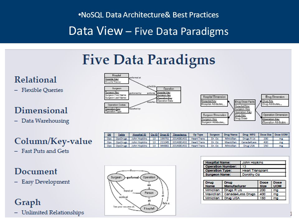 NoSQL Data Architecture& Best Practices Data View