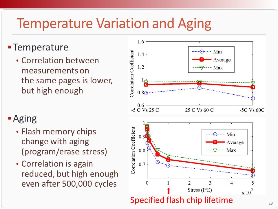 Temperature Variation and Aging