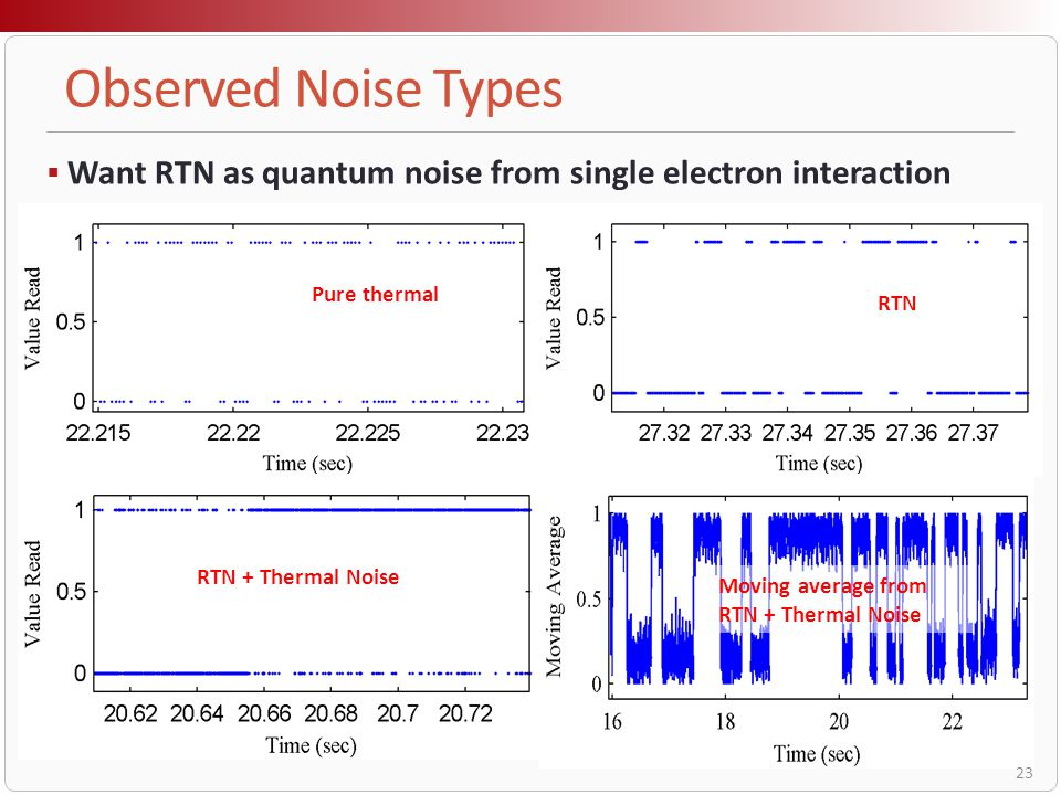 Observed Noise Types Want RTN as quantum noise from single electron interaction. Pure thermal. RTN.