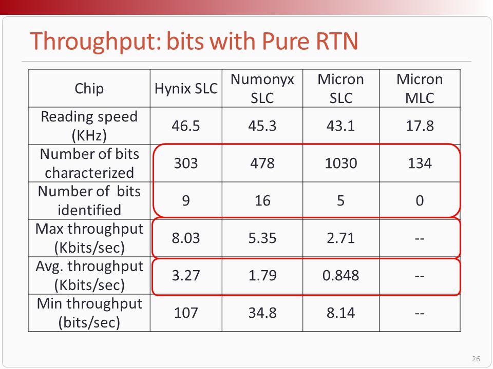 Throughput: bits with Pure RTN
