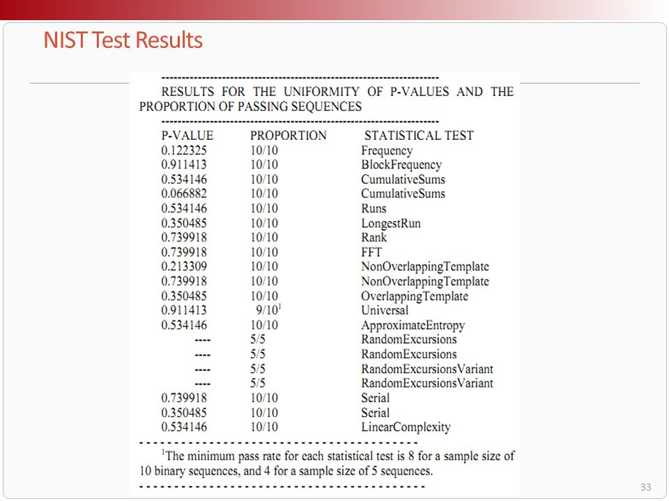 NIST Test Results lalalala