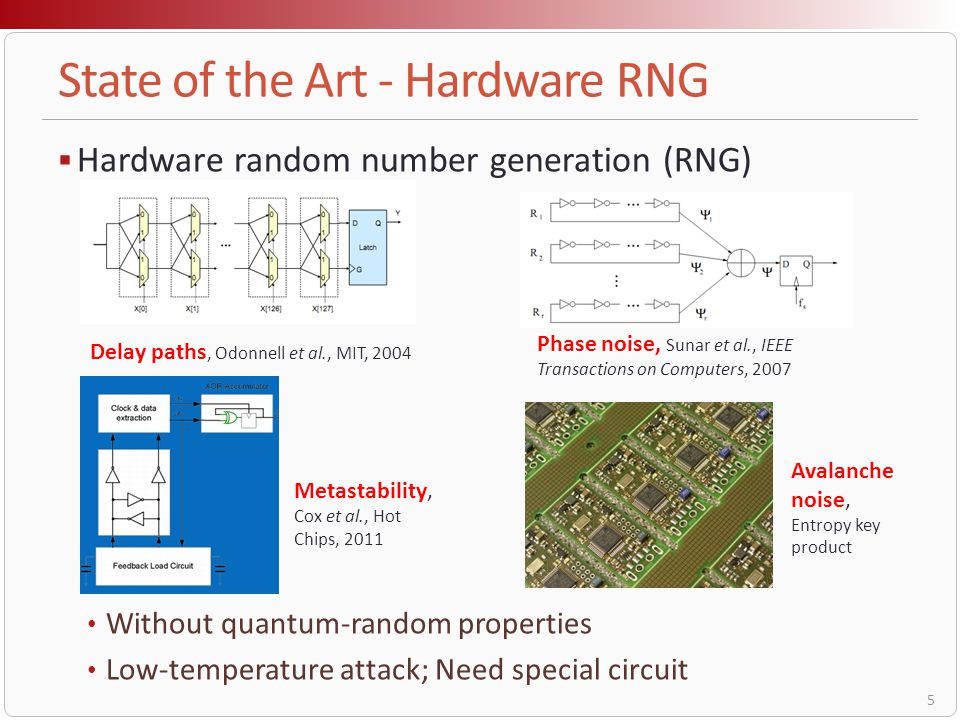 State of the Art - Hardware RNG