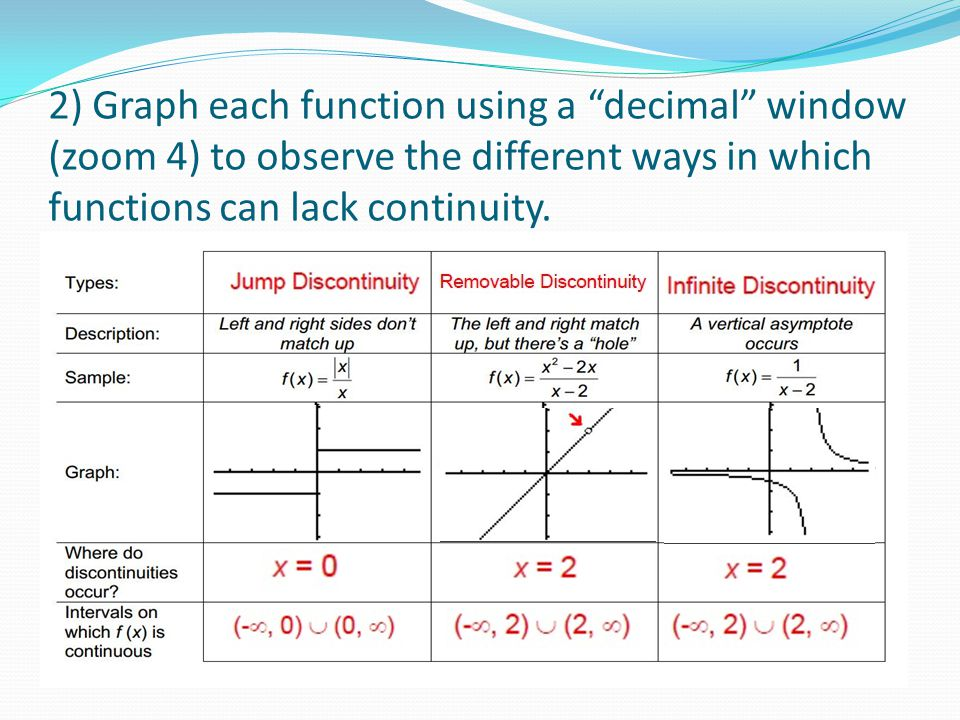 2) Graph each function using a decimal window (zoom 4) to observe the different ways in which functions can lack continuity.