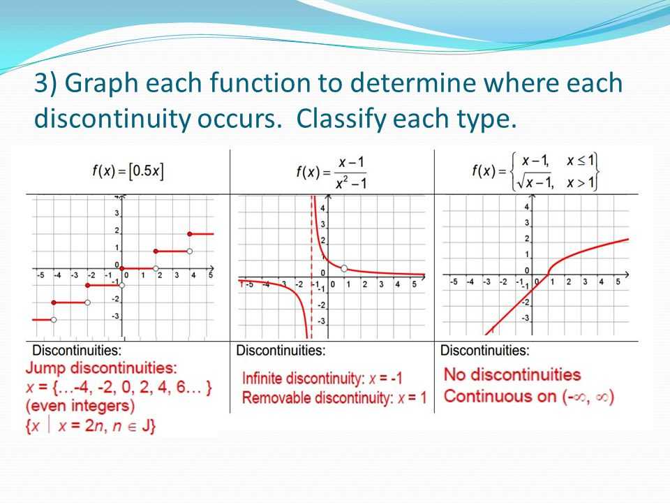 3) Graph each function to determine where each discontinuity occurs