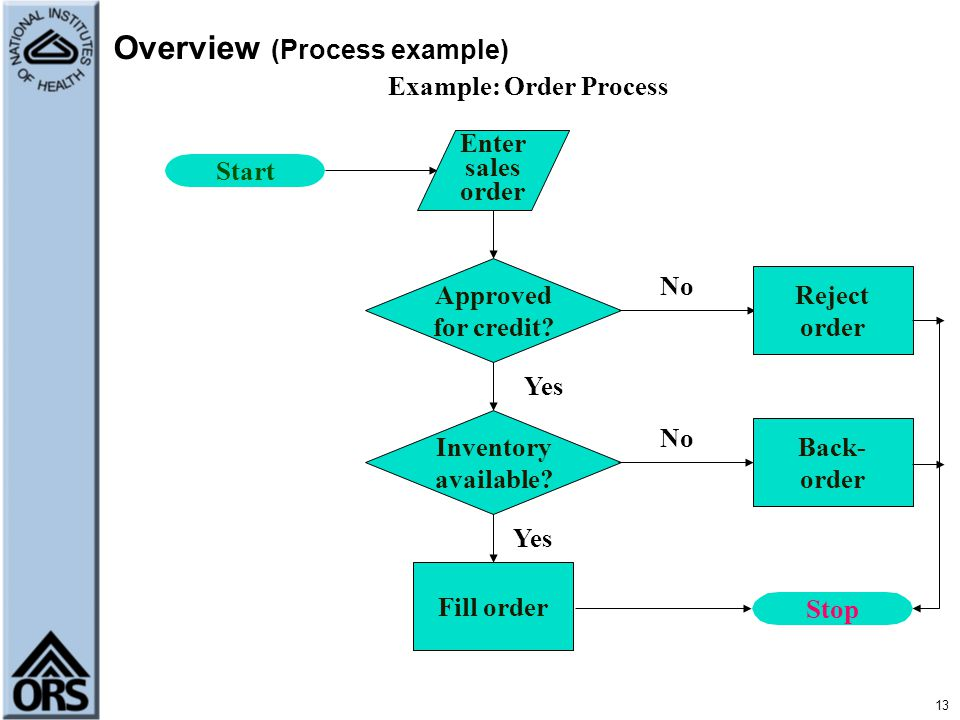 Overview (Process example)
