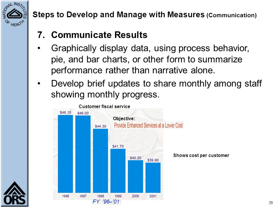 Steps to Develop and Manage with Measures (Communication)