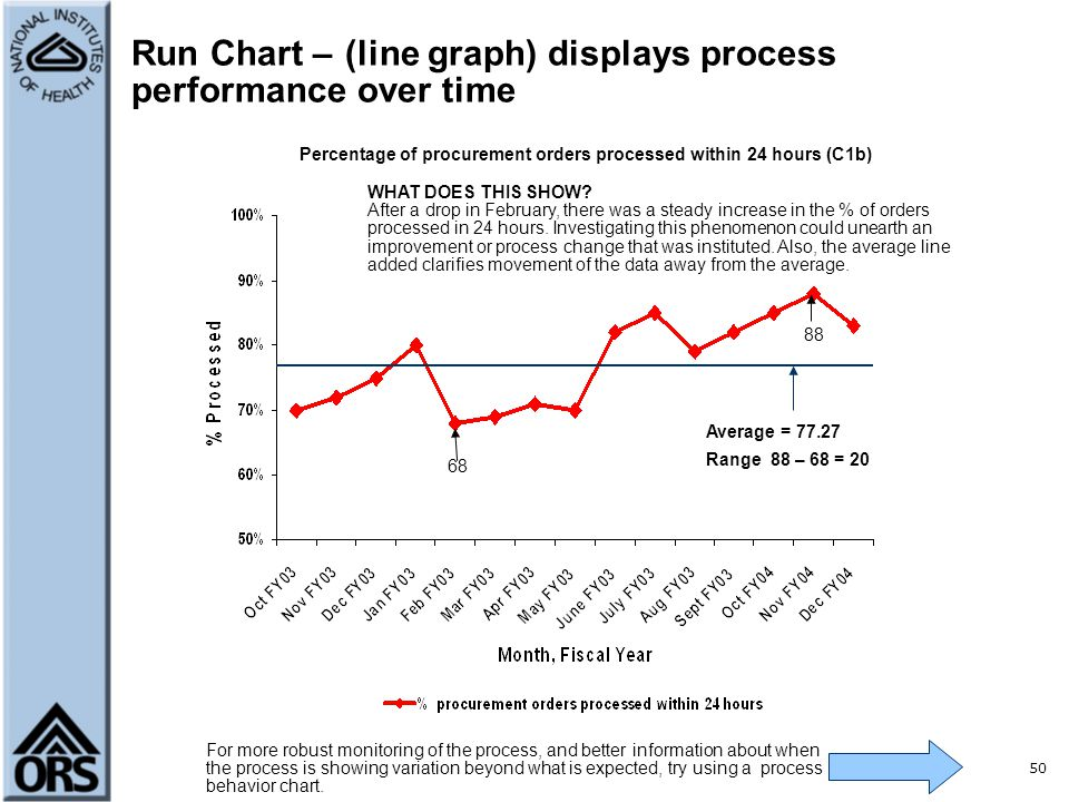 Run Chart – (line graph) displays process performance over time