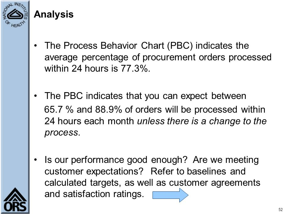 Analysis The Process Behavior Chart (PBC) indicates the average percentage of procurement orders processed within 24 hours is 77.3%.