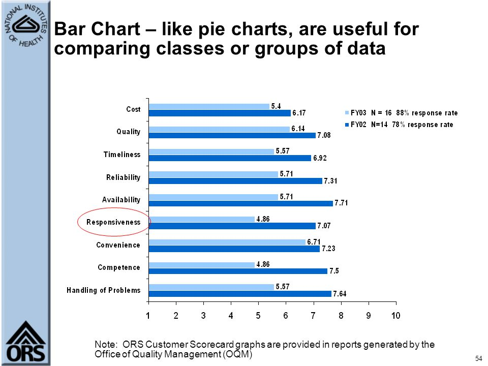 Bar Chart – like pie charts, are useful for comparing classes or groups of data