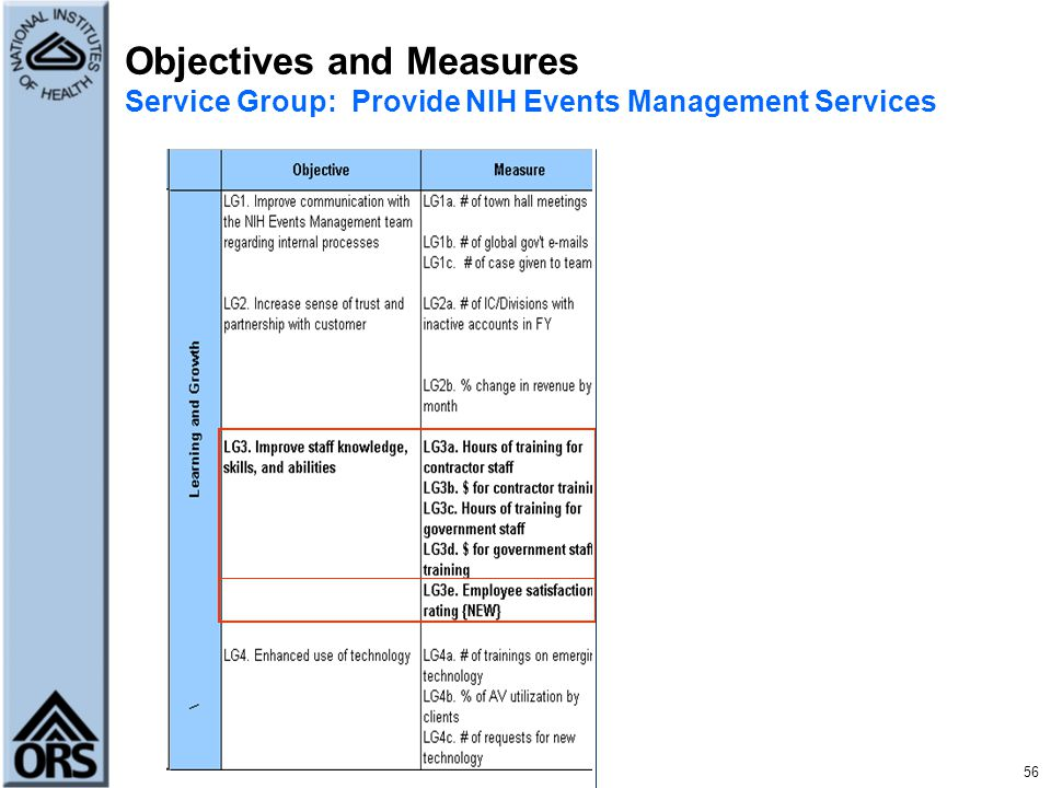 Objectives and Measures Service Group: Provide NIH Events Management Services