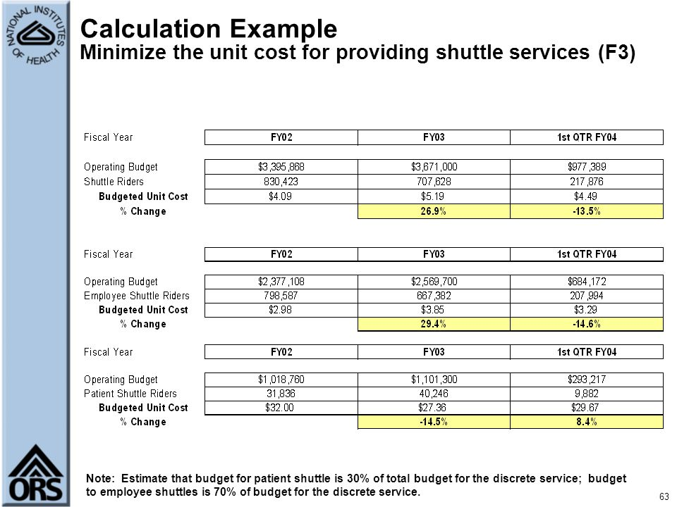 Calculation Example Minimize the unit cost for providing shuttle services (F3)