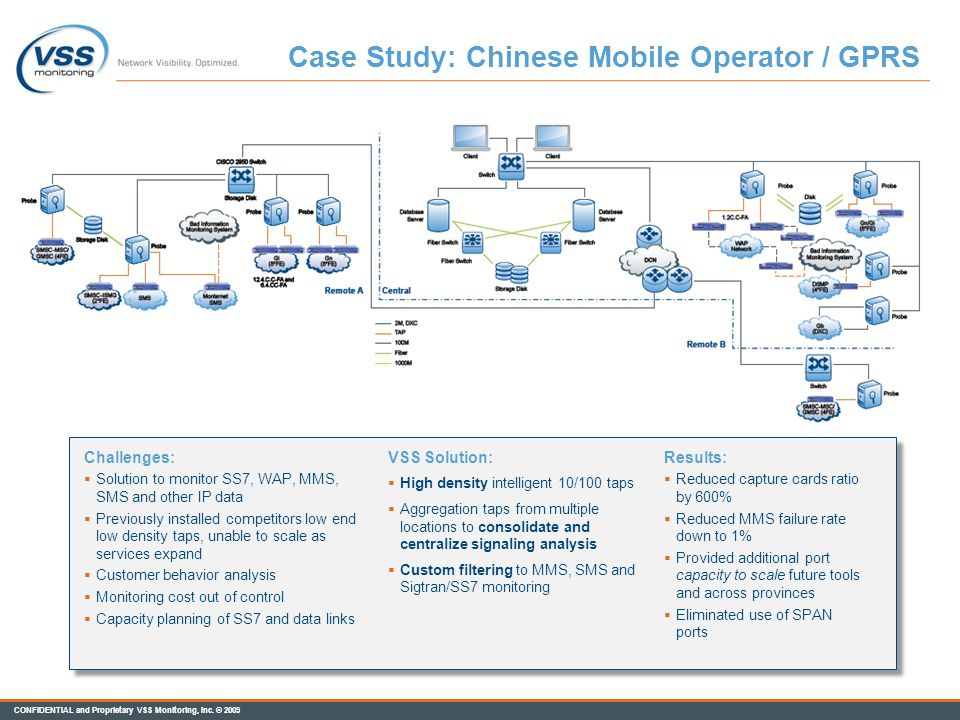 Case Study: Chinese Mobile Operator / GPRS