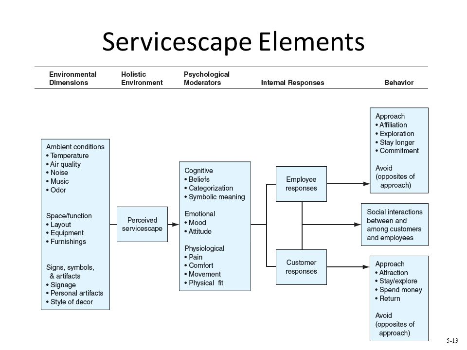 Servicescape Elements