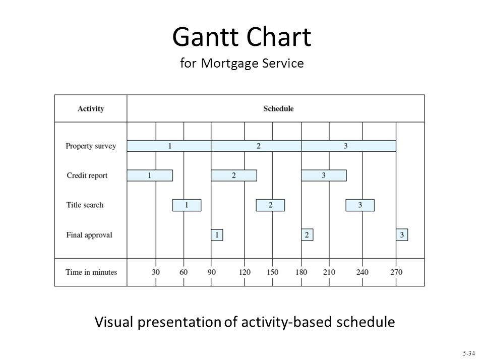 Gantt Chart for Mortgage Service
