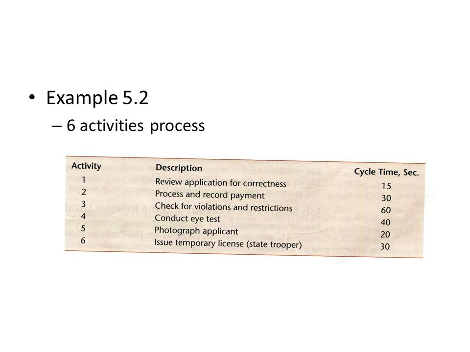 Example 5.2 6 activities process