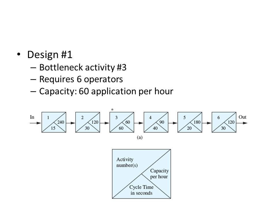 Design #1 Bottleneck activity #3 Requires 6 operators