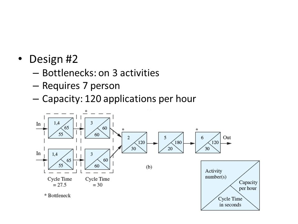 Design #2 Bottlenecks: on 3 activities Requires 7 person