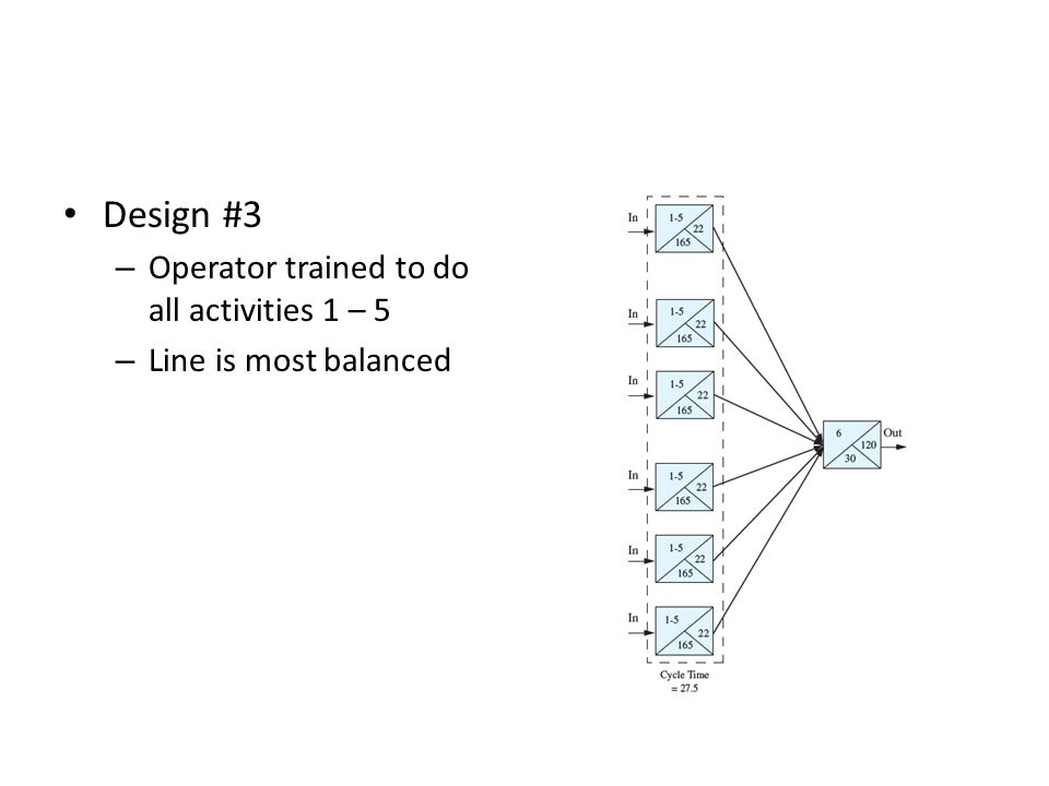 Design #3 Operator trained to do all activities 1 – 5