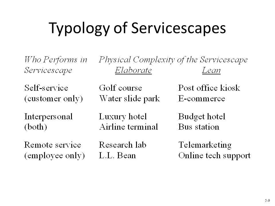 Typology of Servicescapes