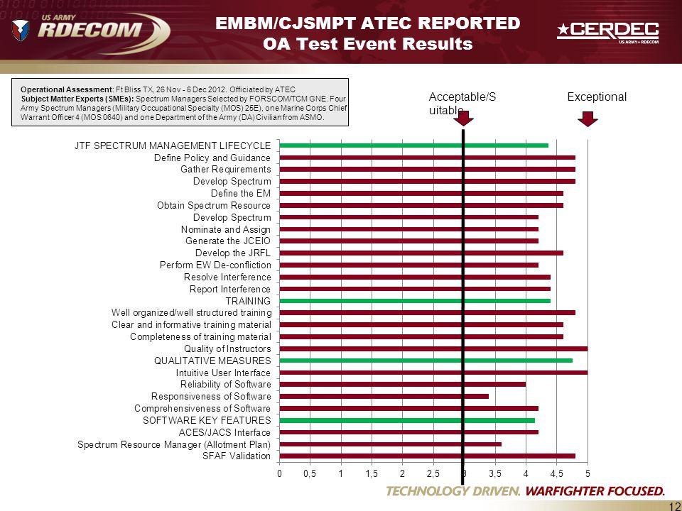 EMBM/CJSMPT ATEC REPORTED OA Test Event Results