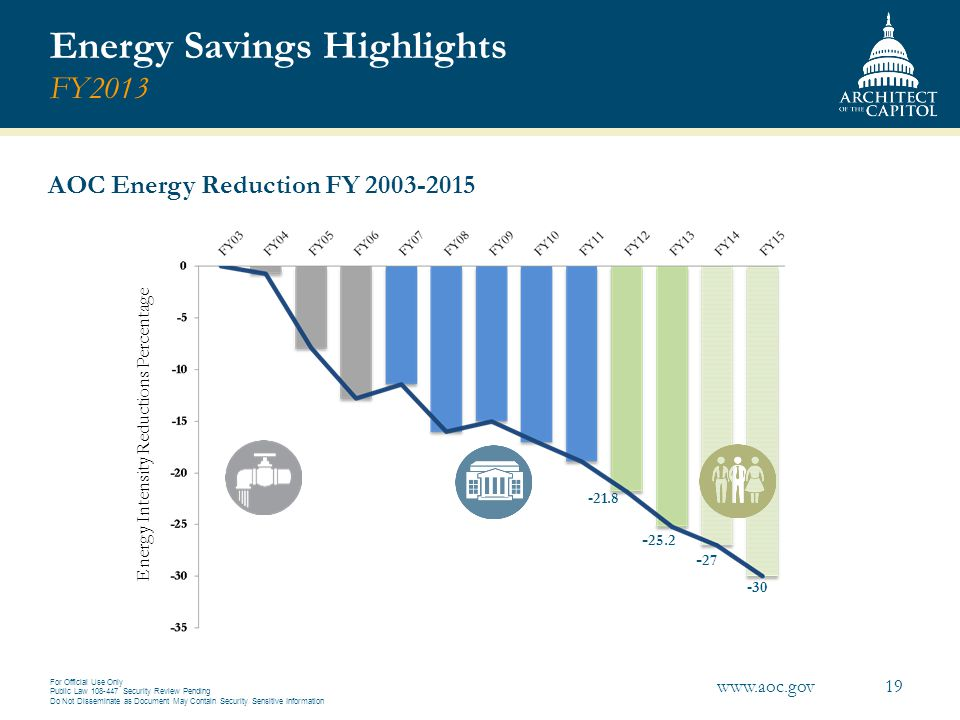 Energy Savings Highlights FY2013
