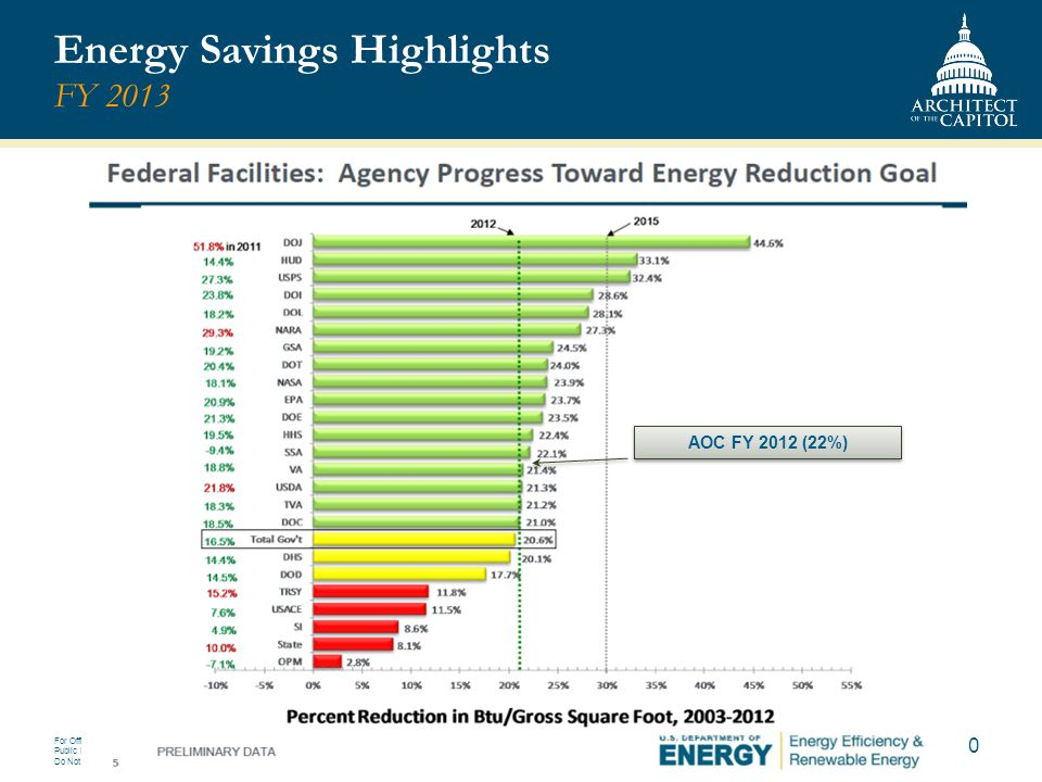 Energy Savings Highlights FY 2013