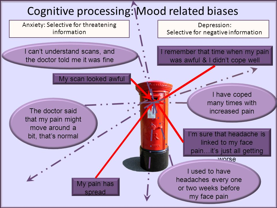 Cognitive processing: Mood related biases