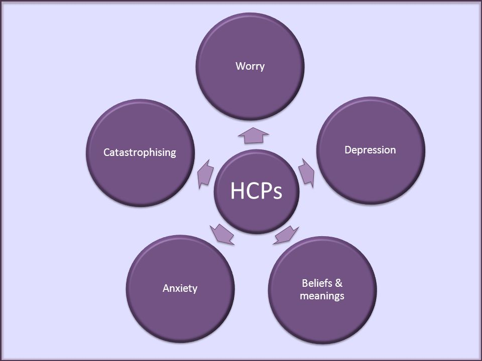 HCPs Worry Depression Beliefs & meanings Anxiety Catastrophising