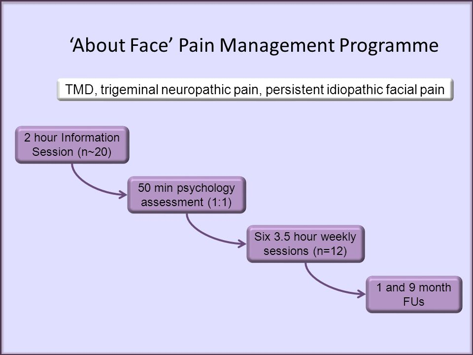 'About Face' Pain Management Programme