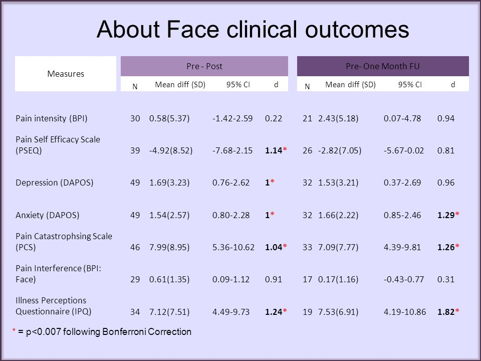 About Face clinical outcomes