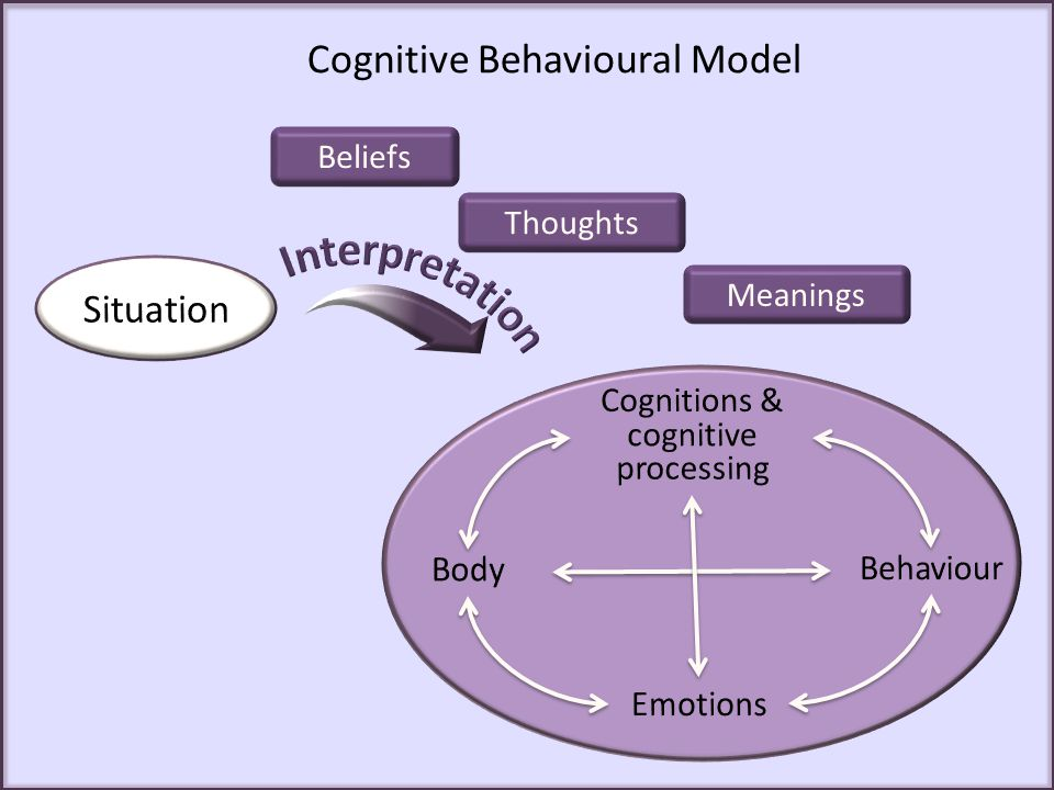 Cognitive Behavioural Model