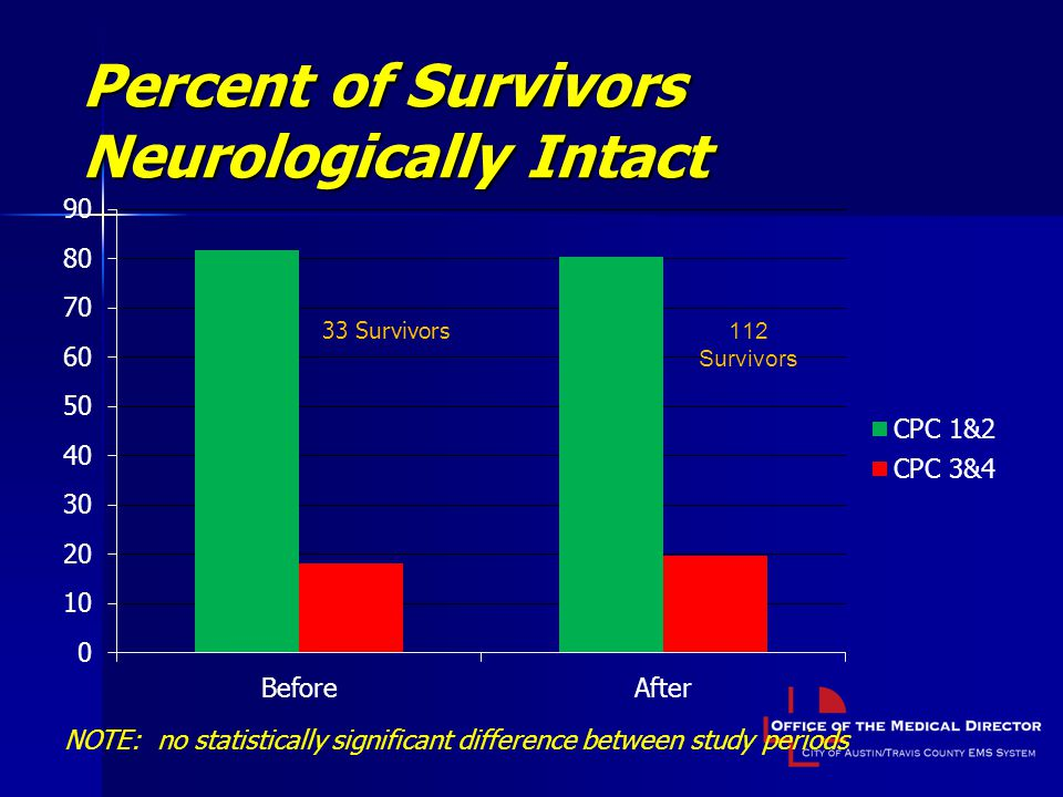Percent of Survivors Neurologically Intact