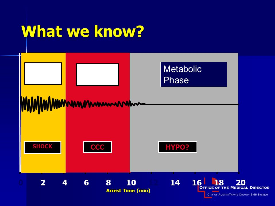 What we know Metabolic Phase 2 4 6 8 10 12 14 16 18 20 Electric