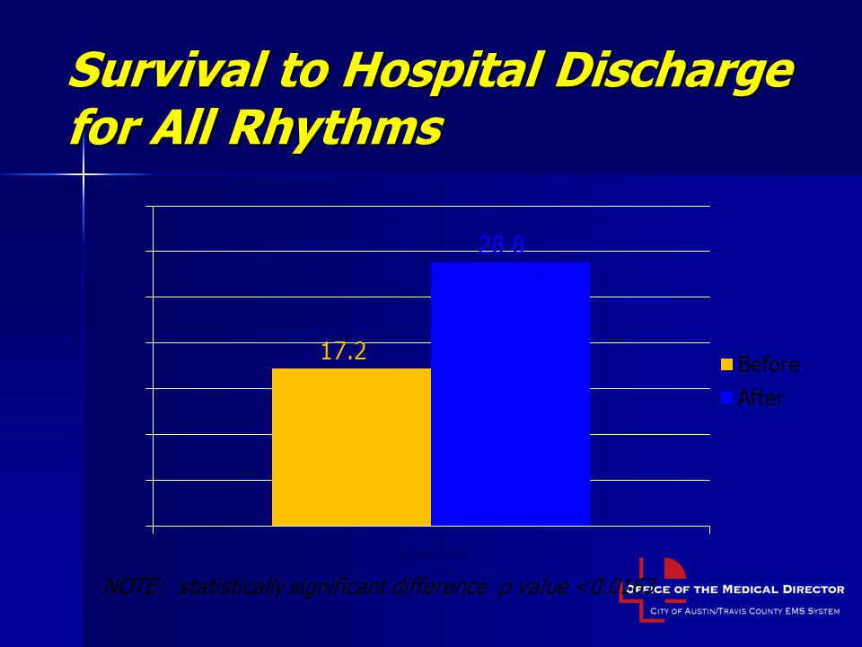 Survival to Hospital Discharge for All Rhythms