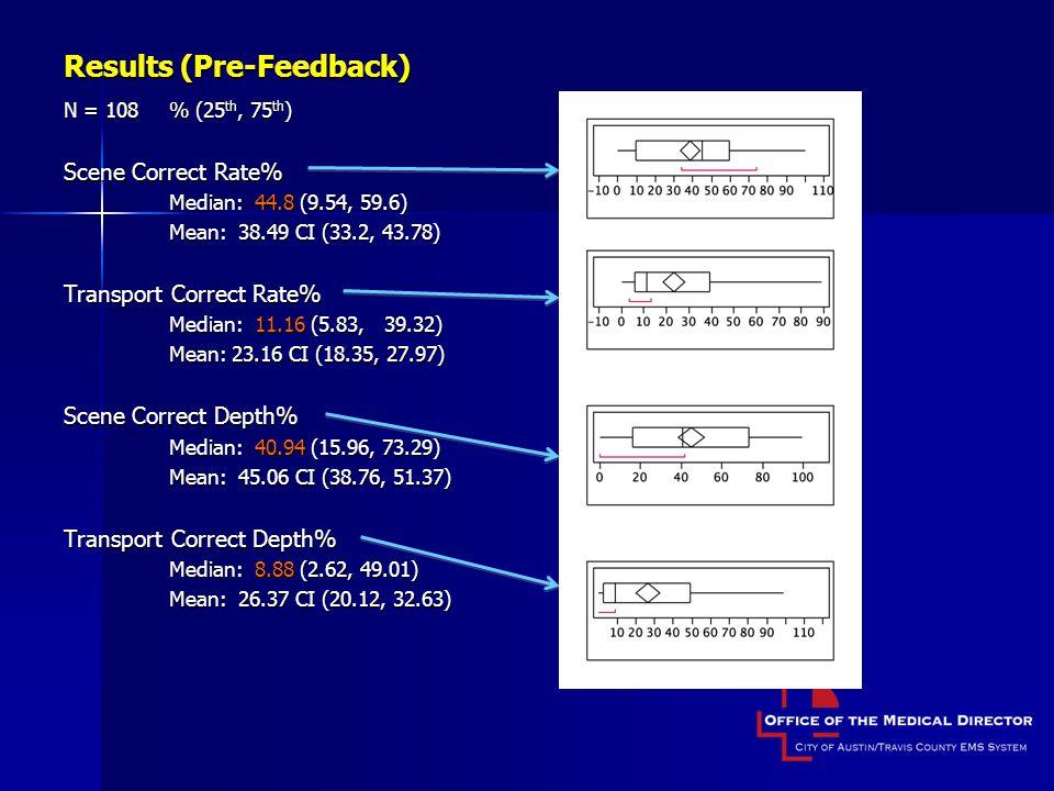 Results (Pre-Feedback)