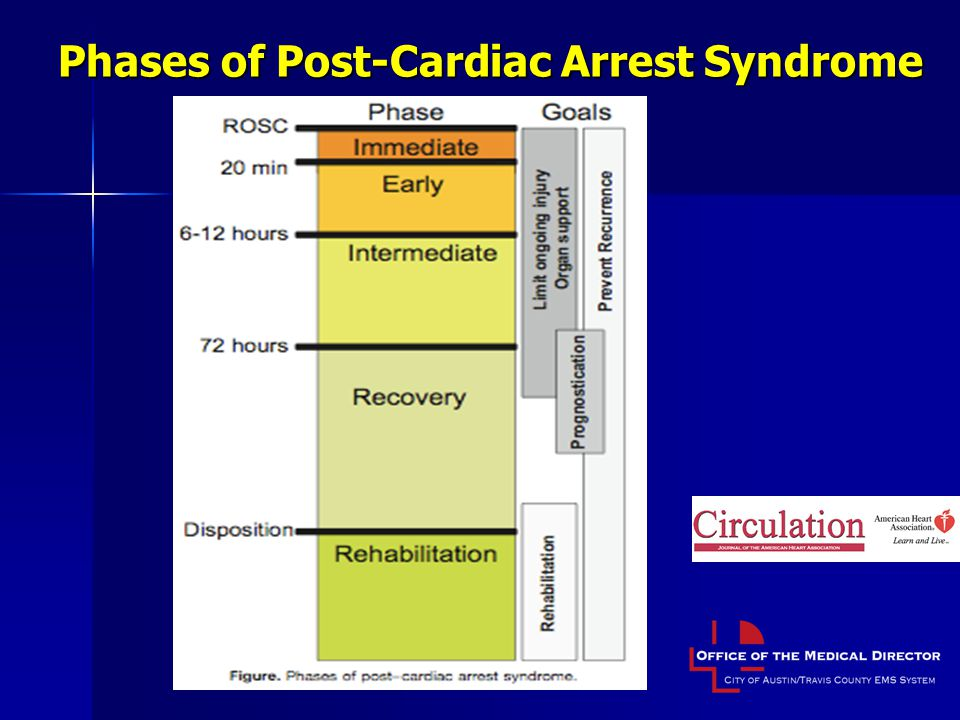 Phases of Post-Cardiac Arrest Syndrome