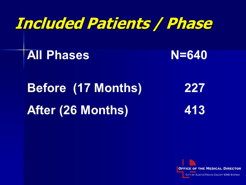 Included Patients / Phase