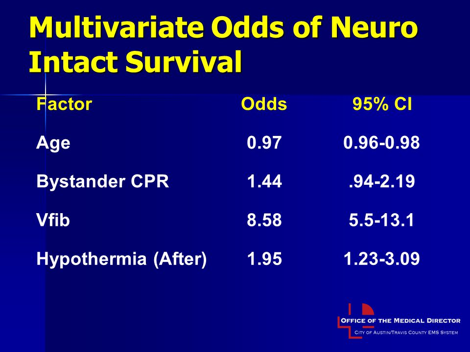 Multivariate Odds of Neuro Intact Survival