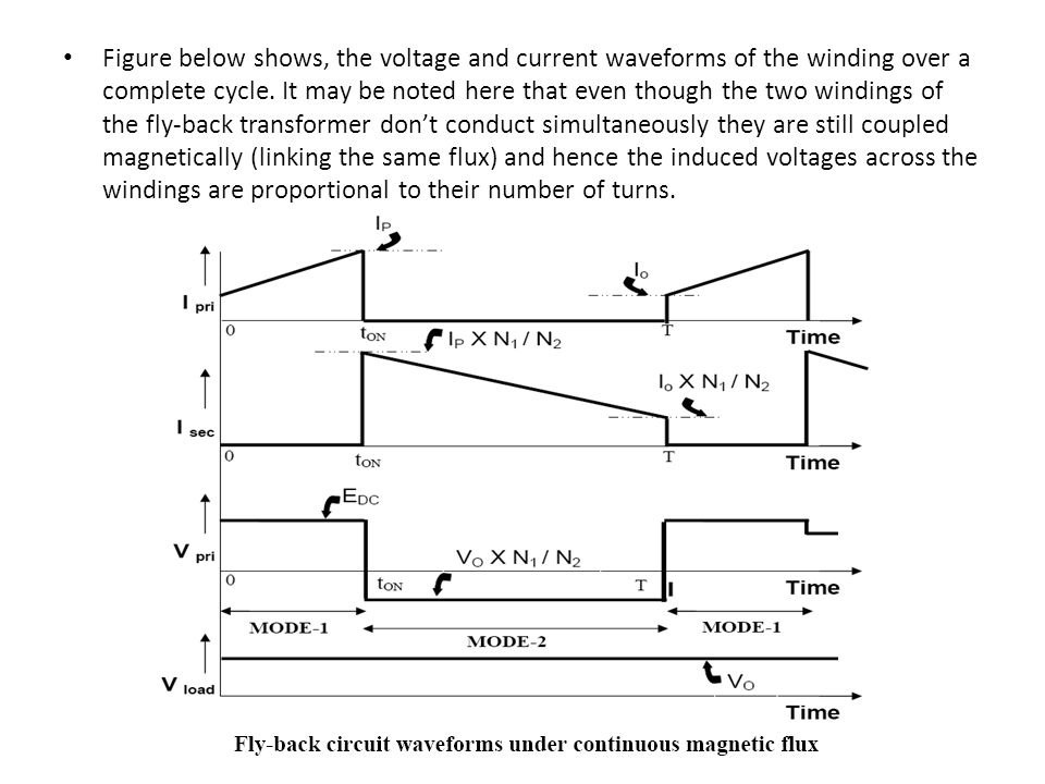 Figure below shows, the voltage and current waveforms of the winding over a complete cycle.