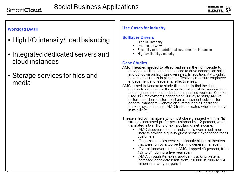 Social Business Applications
