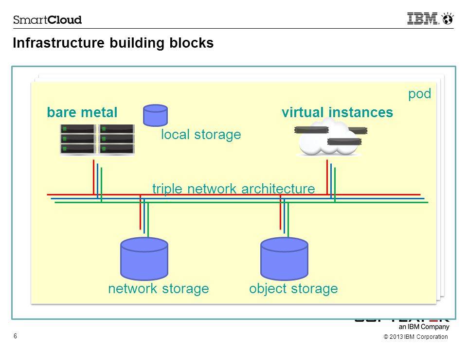 Infrastructure building blocks