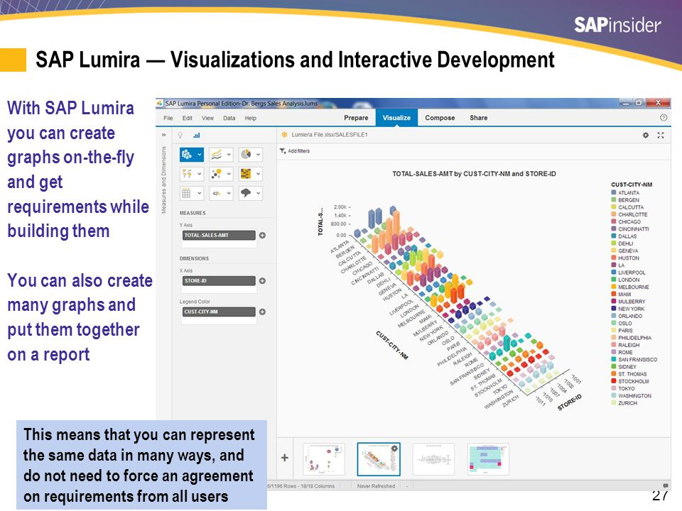 SAP Lumira — Complex Visualizations and Requirements