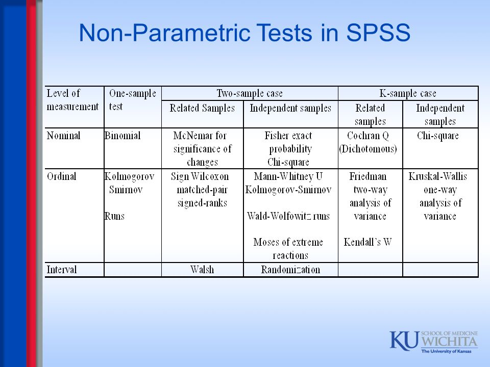 Non-Parametric Tests in SPSS