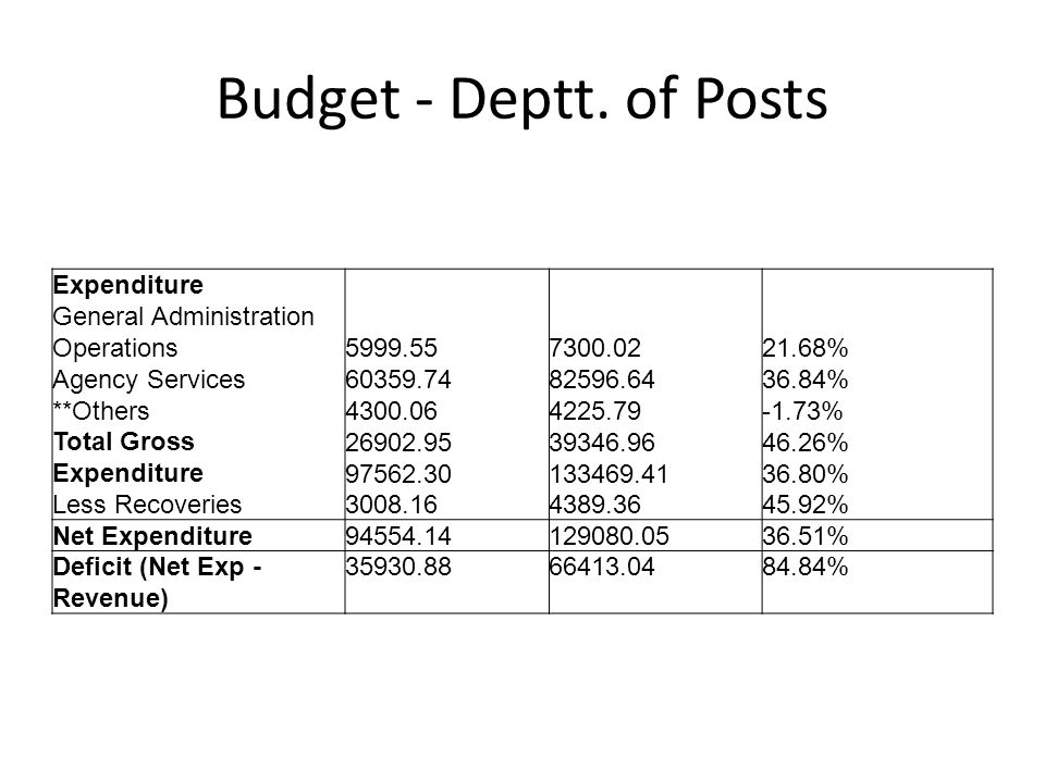 Budget - Deptt. of Posts Expenditure General Administration Operations