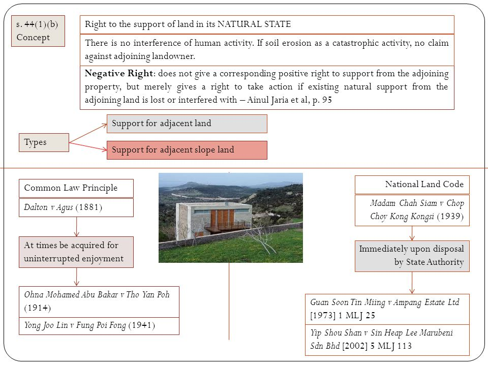 s. 44(1)(b) Concept. Right to the support of land in its NATURAL STATE.